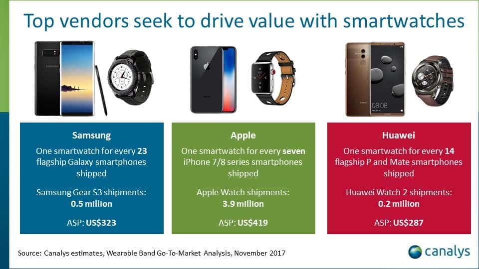 Canalys Smartphones Wearables Q3 2017 2