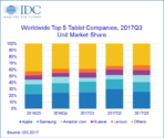 IDC Top Tablet Q317