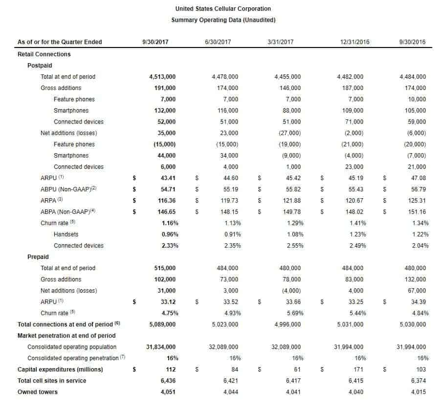 US Cellular Q3 2017 Summary results chart