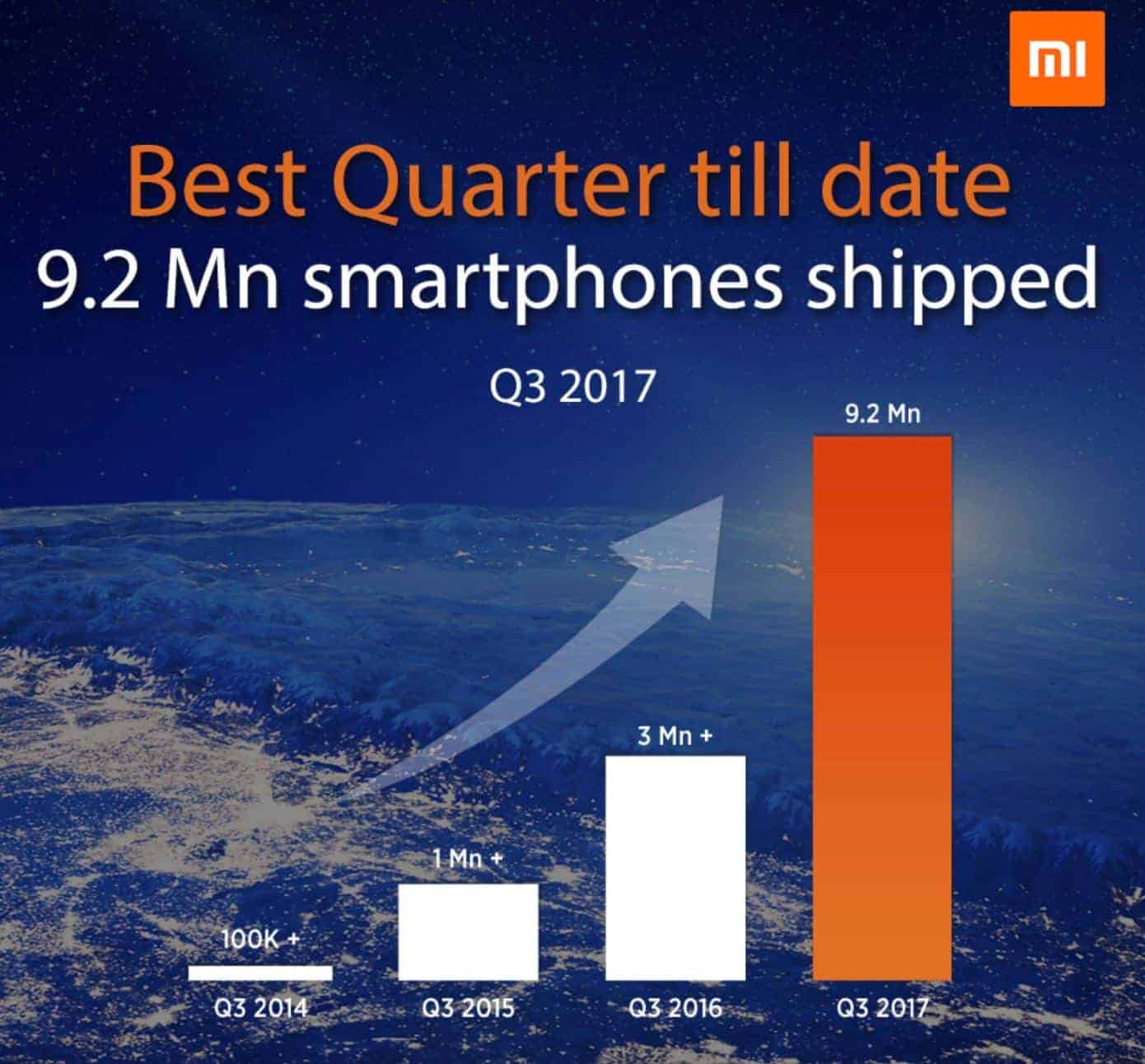 Xiaomi India Shipped 92M Android Smartphones In Q3 2017
