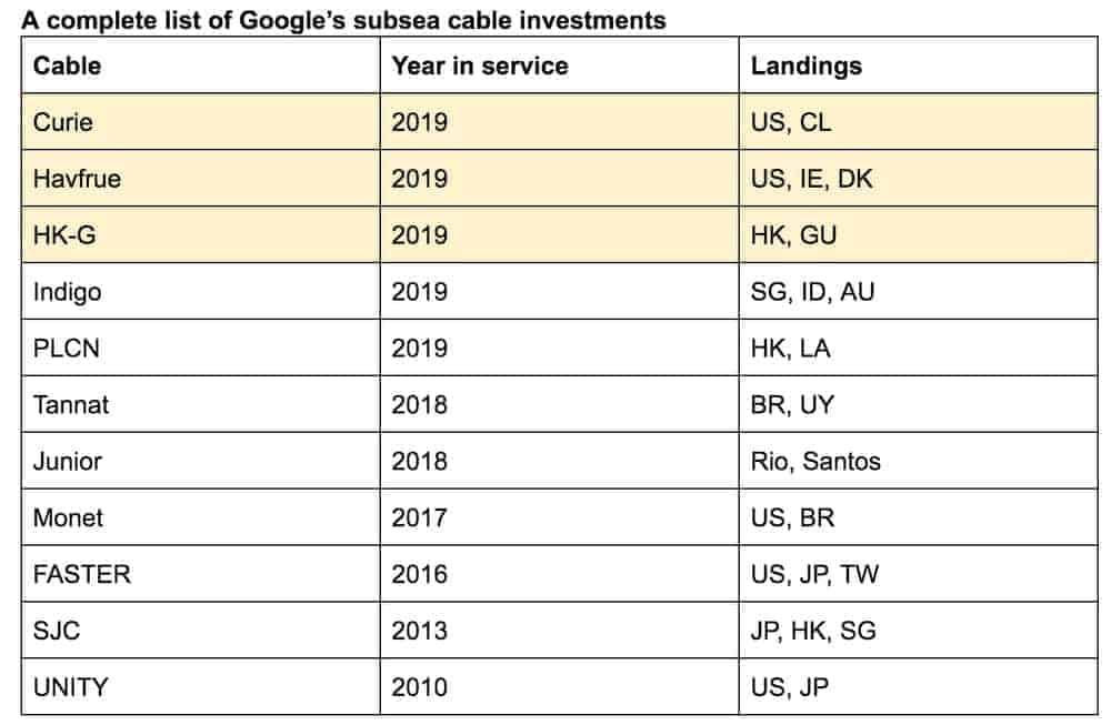 Google Infrastructure 3