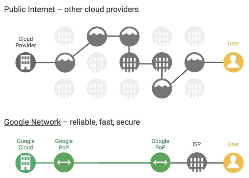 Google Infrastructure 4