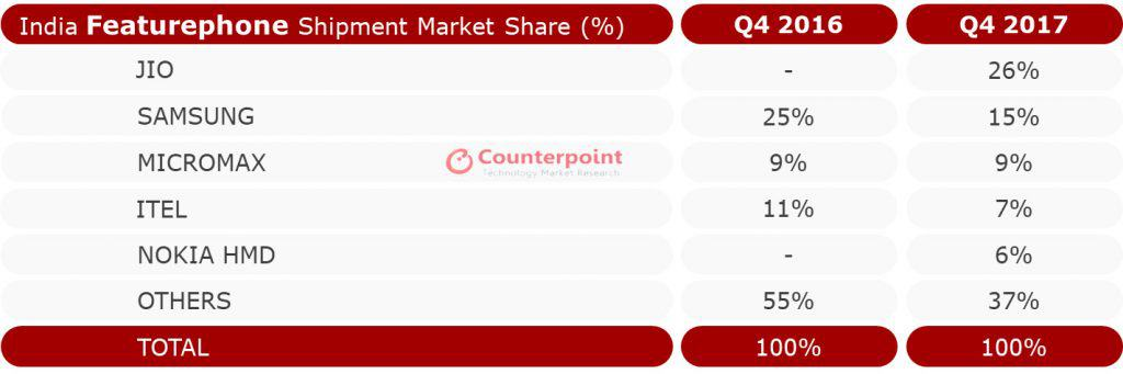 India feature phone market Counterpoint Q4 2017