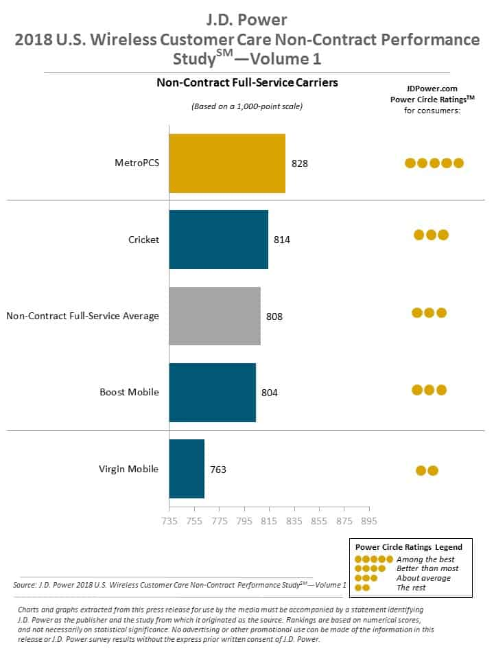 J.D. Power Full service No contract customer satisfaction ranking 2018