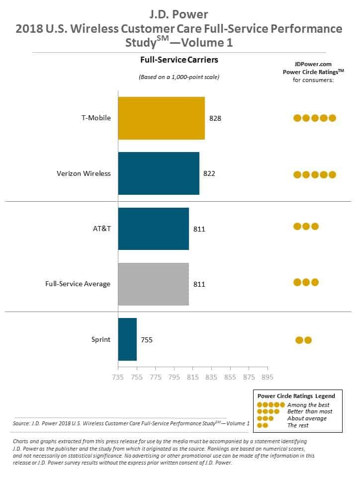 J.D. Power Full service customer satisfaction ranking 2018