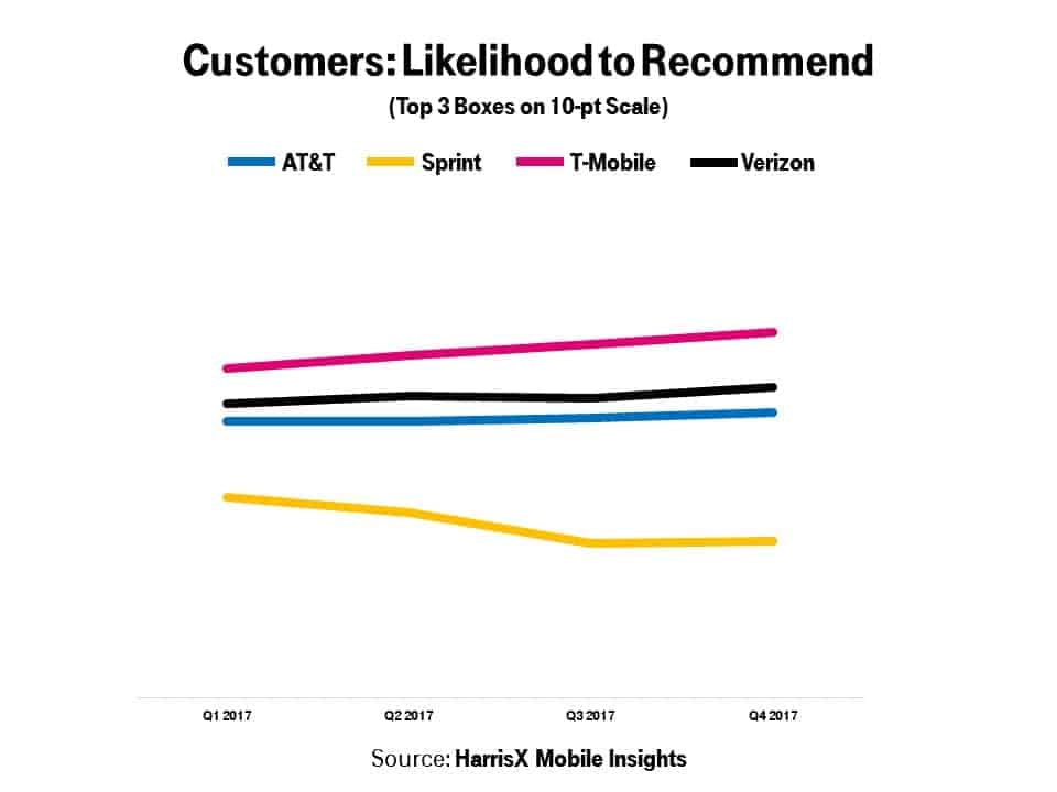 Likelihood to Recommend HarrisX Mobile Study 2017