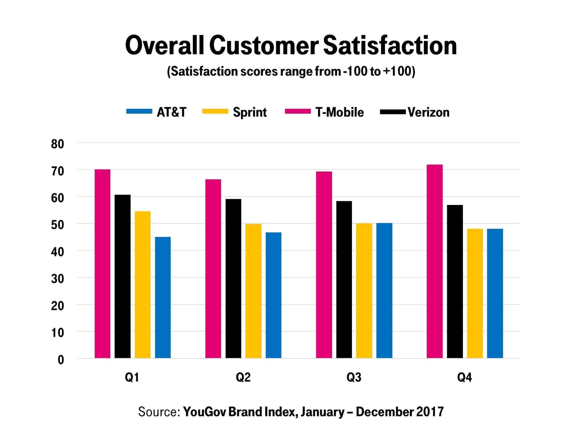 Mobile Customer Satisfaction YouGov Brand Index 2017