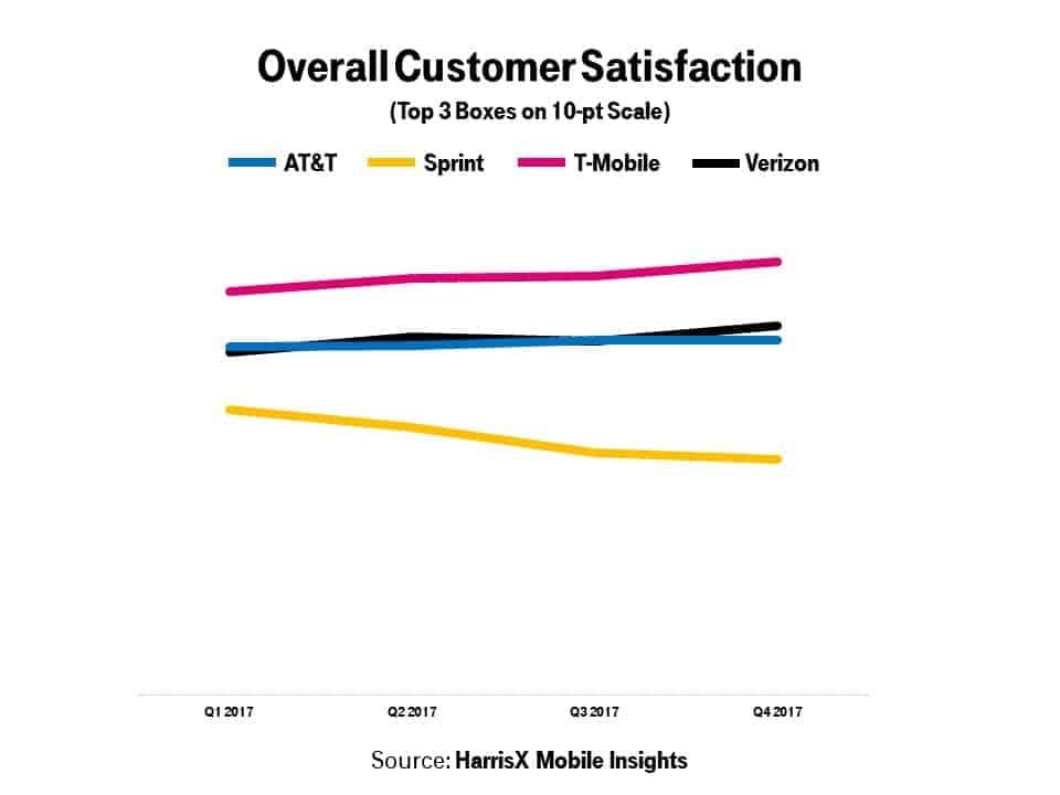 Overall Customer Satisfaction HarrisX Mobile Study 2017