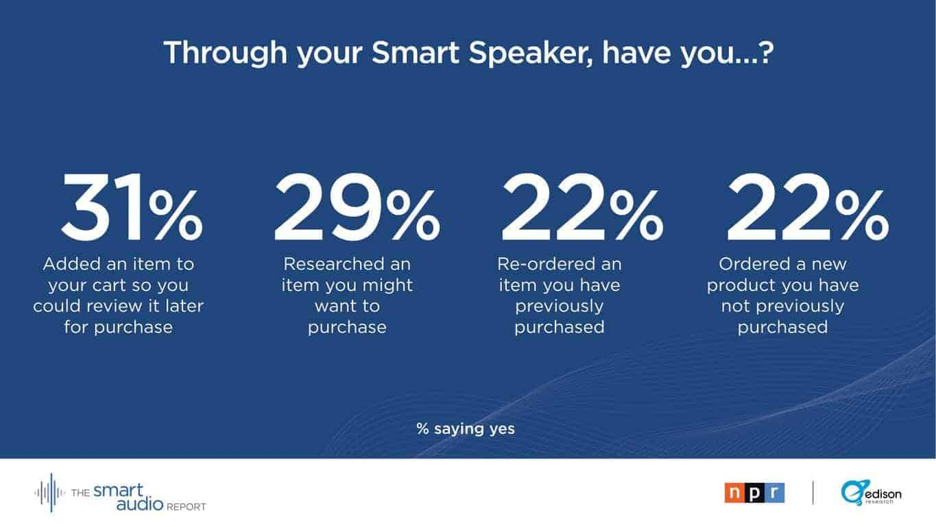 16% Of Americans Own Smart Speakers As Of Late 2017 ...