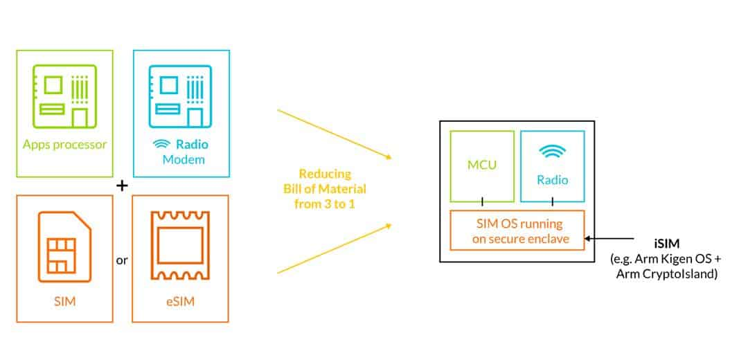 ARM Reveals Kigen SoC Platform With Integrated SIM Solution