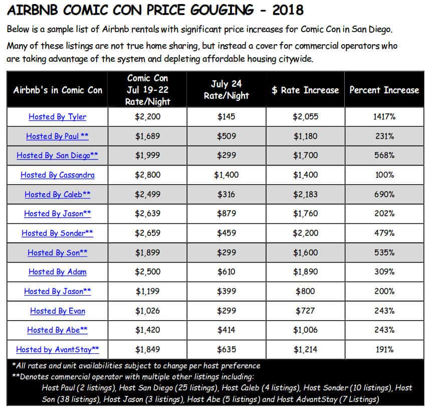 Airbnb SDCC Gouging 2
