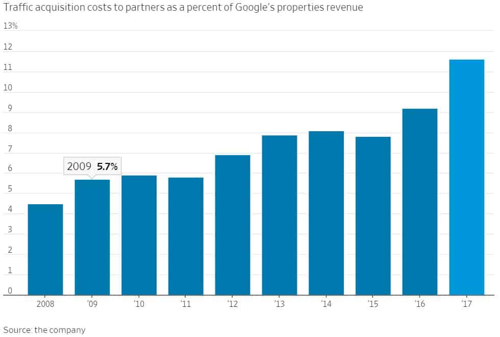 Amazon v Google Acquisitions Growth Chart from WSJ