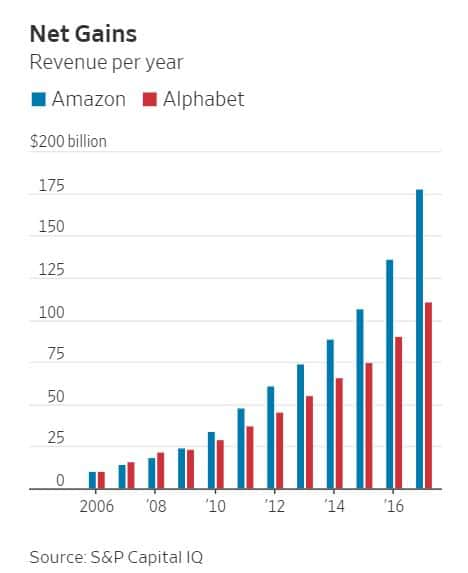 Amazon v Google Growth Chart from WSJ and S P Capital IQ