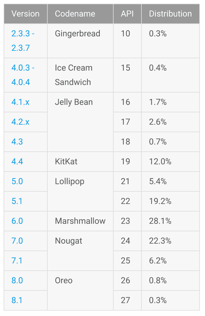 Android Feb 2018 Distribution Numbers From Google