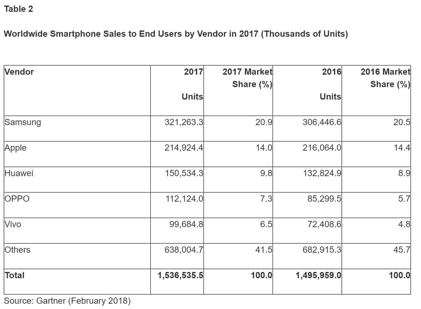 Global Smartphone Sales Q4 2017 Gartner 2