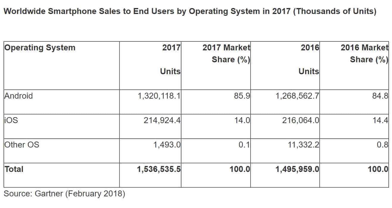 Global Smartphone Sales Q4 2017 Gartner 3