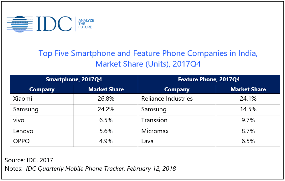 India's Smartphone & Feature Phone Markets Grew In 2017 ...
