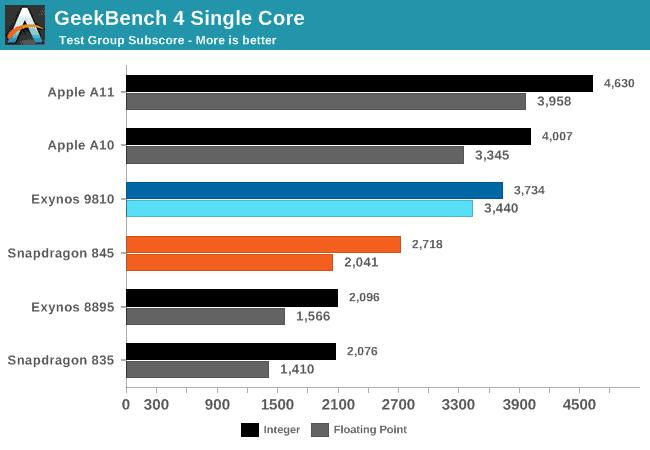 Samsung Galaxy S9 Anandtech Benchmark 1