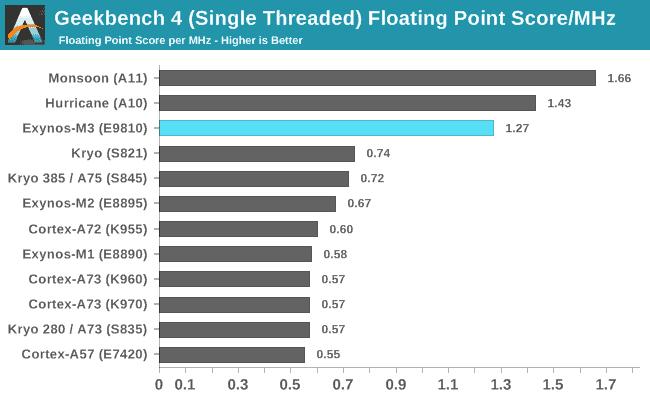 Samsung Galaxy S9 Anandtech Benchmark 3