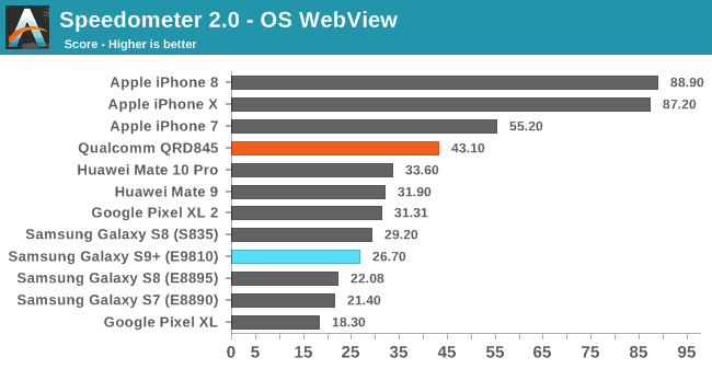 Samsung Galaxy S9 Anandtech Benchmark 9