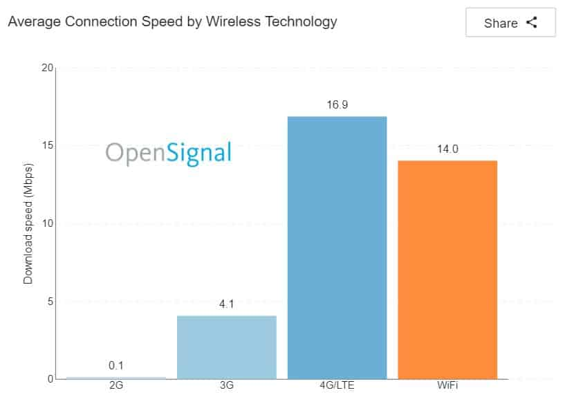 The State of LTE OpenSignal Feb 2018 5