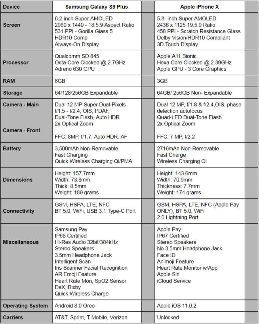 samsung vs apple strategy comparisons In a previous article in which samsung (otc:ssnlf) and apple's (nasdaq: aapl) approaches to innovation were compared i suggested that  but also a strategic model used by high-tech firms that face continual chaos,.