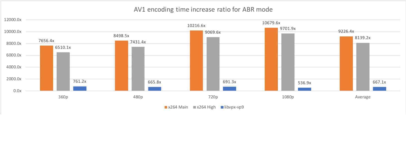 AV1 Facebook Test 6