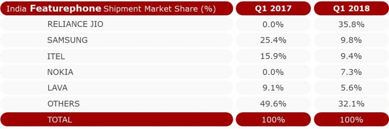 Counterpoint India Feature Phone Market Share Q1 2018