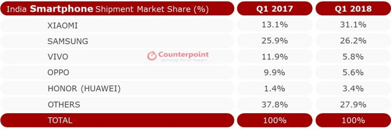 Counterpoint India Smartphone Market Share Q1 2018