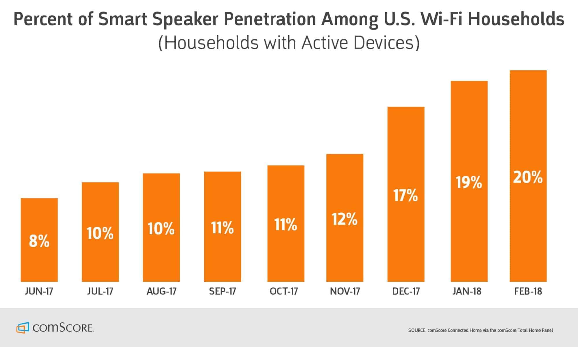 Smart Speaker chart