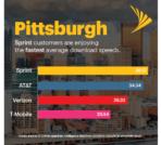 Sprint Spectrum Advantage Blog Post 4