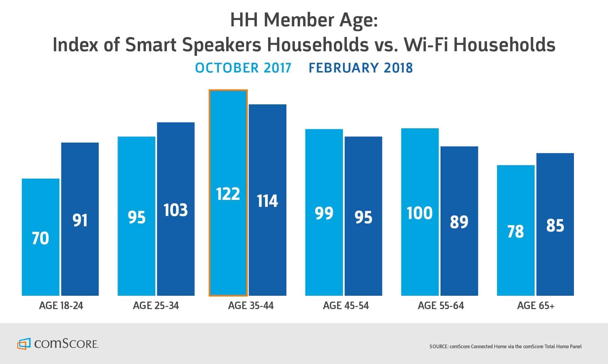 smart speaker household by age