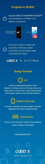 Goodix 2017 annual 2018Q1 progress report in brief Edited for Gallery 05