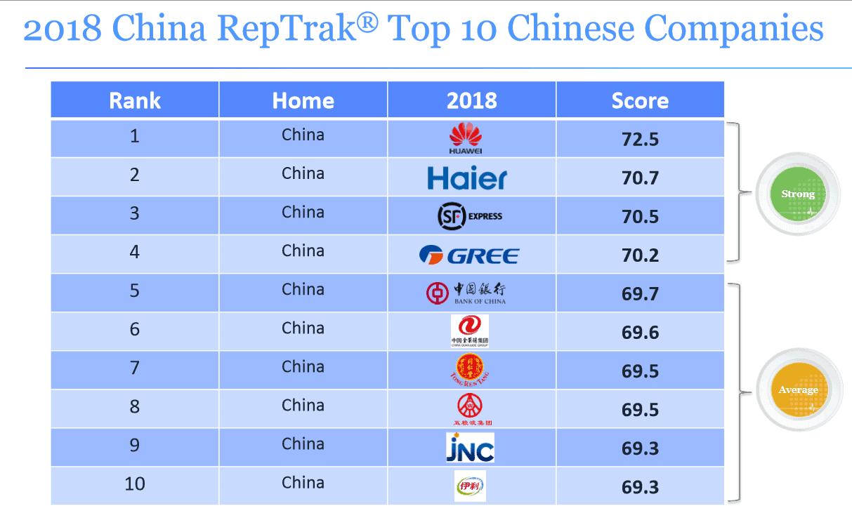 Reputation Institute 2018 RepTrak China