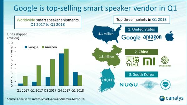 Smart Speaker Shipments Canalys Q1 2018 1