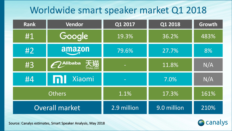 Smart Speaker Shipments Canalys Q1 2018 2
