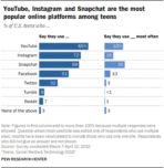 Teens Social Media and Tech Pew Report 2018 01