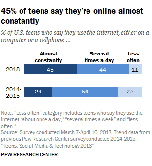 Teens Social Media and Tech Pew Report 2018 01 2