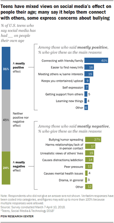 Teen Social Media Use Shifting Away From Facebook: Survey ...