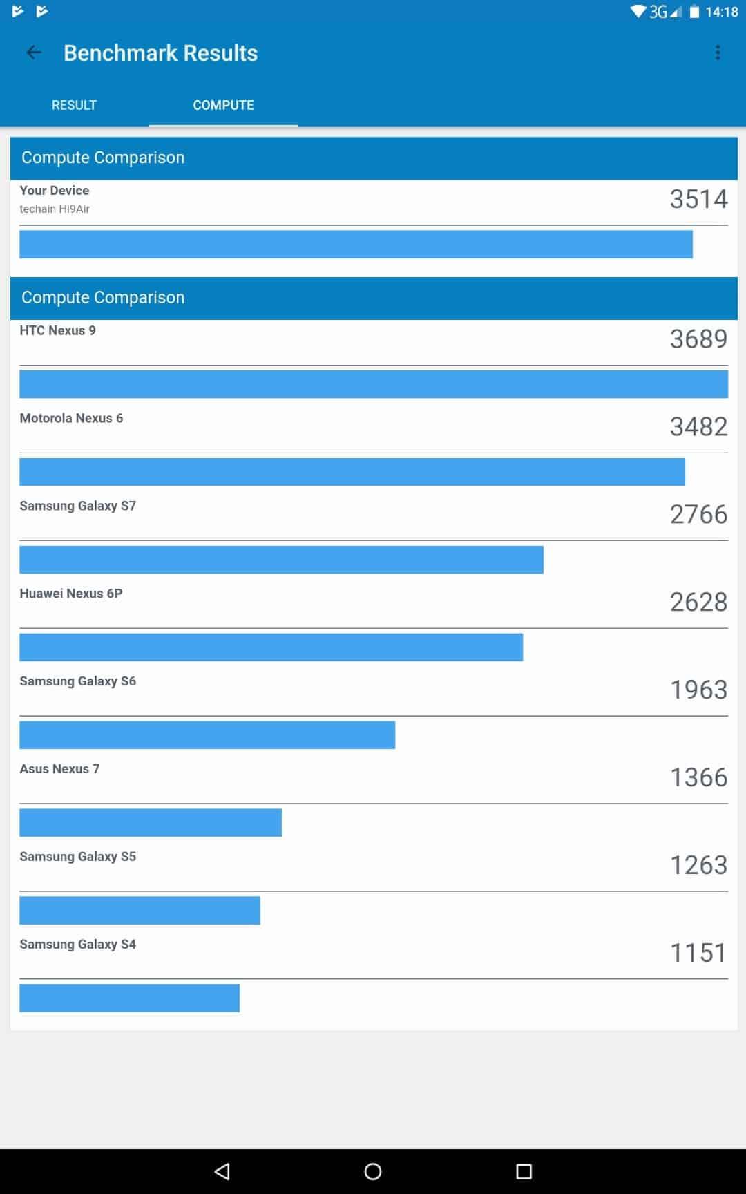 Chuwi Hi9 Air Review Screenshot Bench Results 05