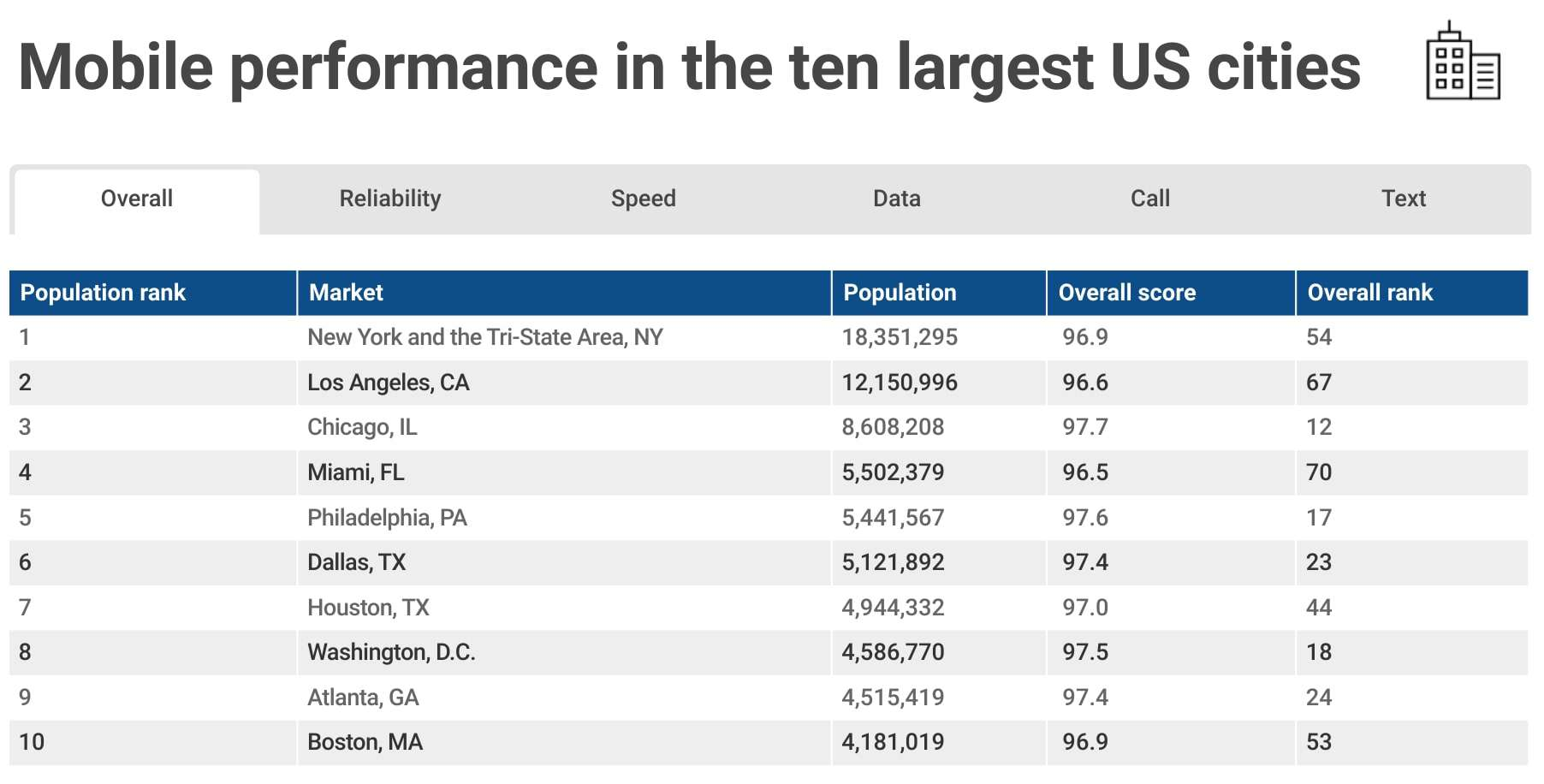 RootMetrics Mobile Performance In Top Largest Cities 1H 2018 01