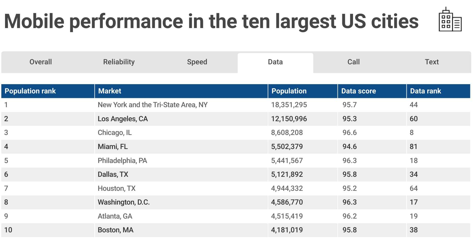 RootMetrics Mobile Performance In Top Largest Cities 1H 2018 04