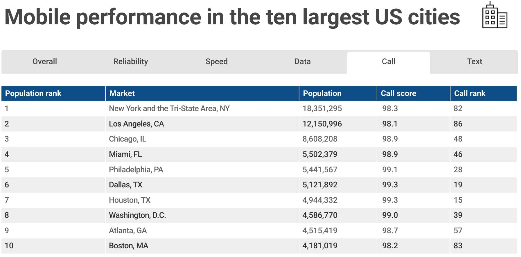 RootMetrics Mobile Performance In Top Largest Cities 1H 2018 05
