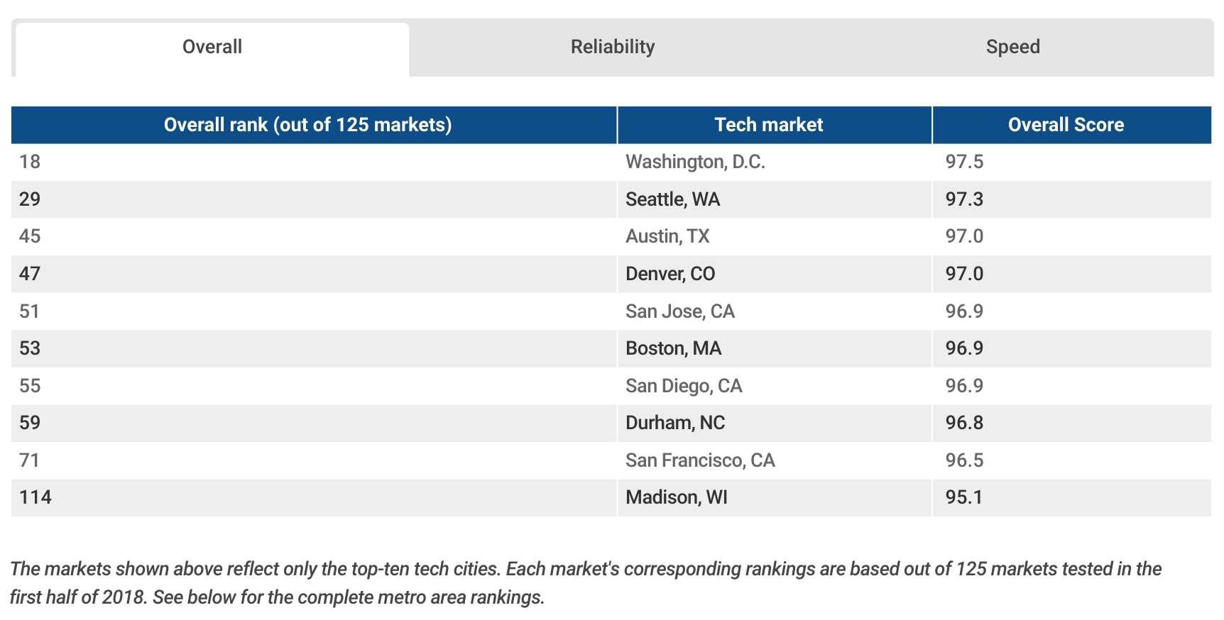 RootMetrics Top Ten Tech US Cities mobile ranking 1H 2018 01