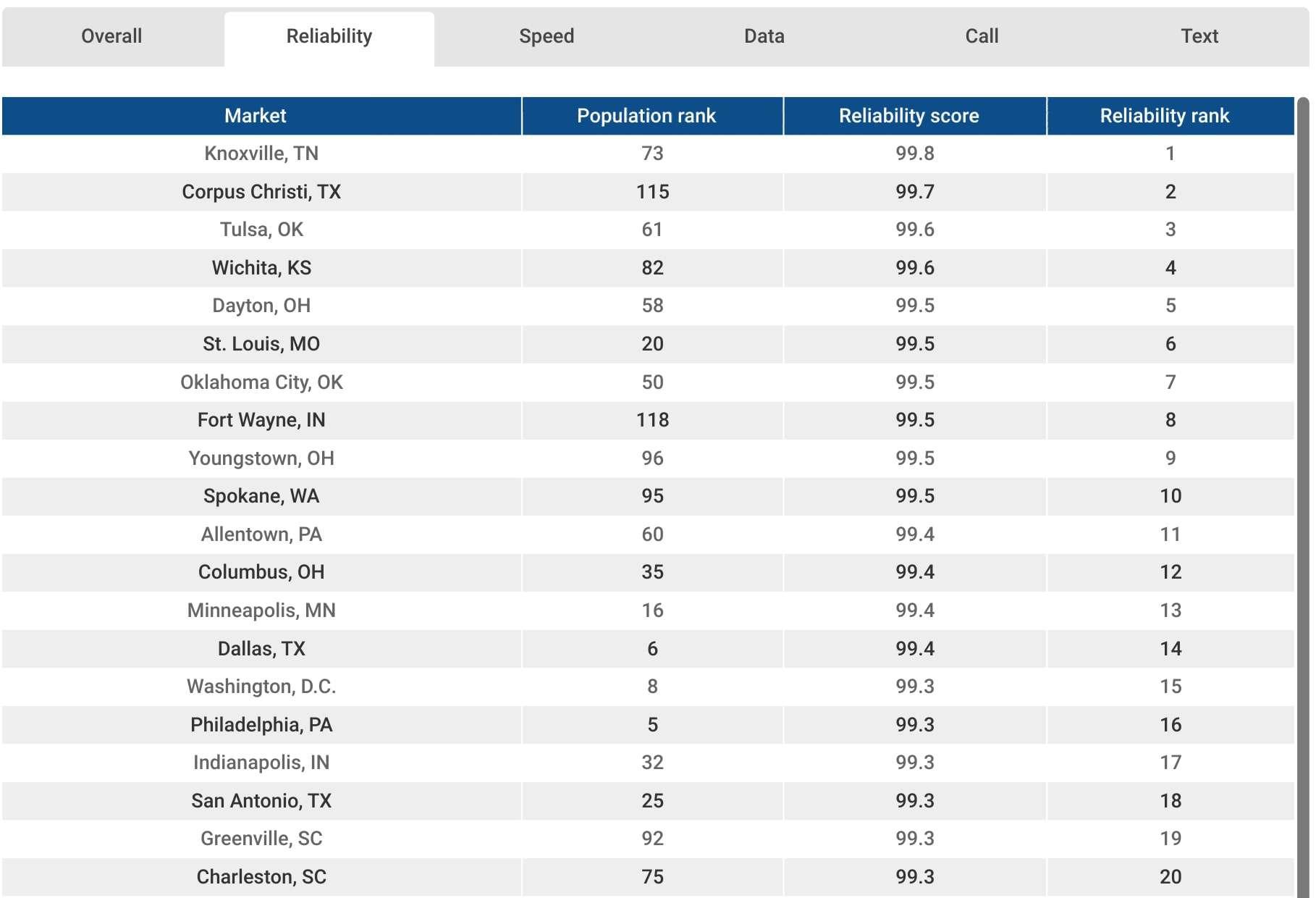 RootMetrics Top Ten US Cities mobile ranking 1H 2018 02