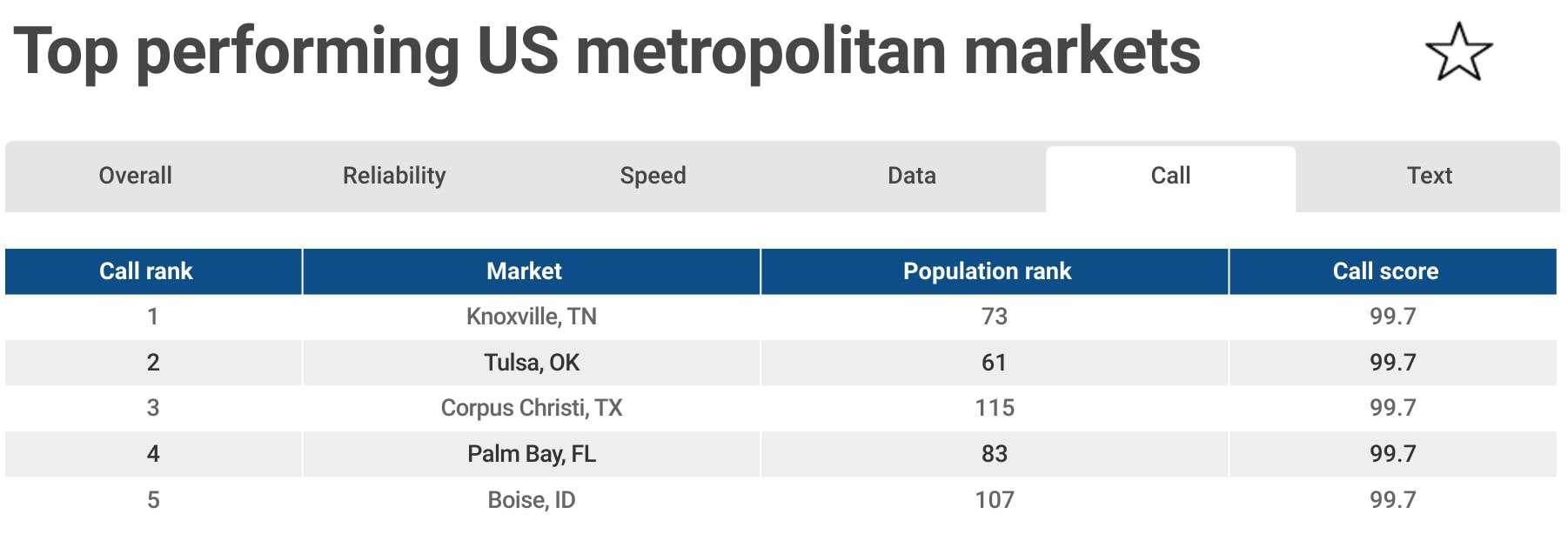 RootMetrics Top performing US Cities 1H 2018 05