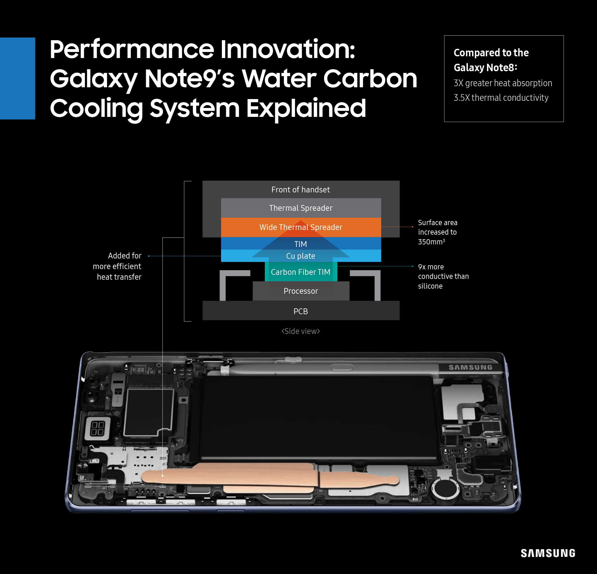 Samsung Details Galaxy Note 9 Water Carbon Cooling System