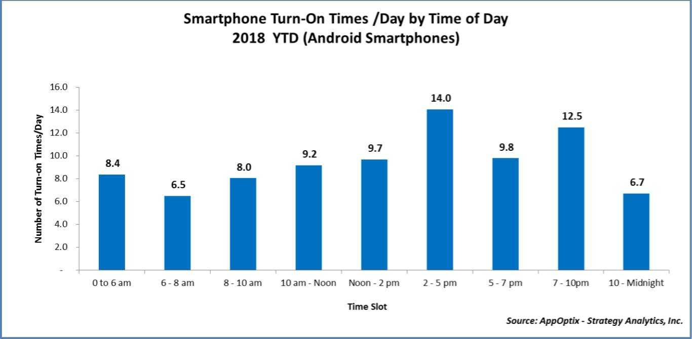 Smartphone turn on and usage data 2018 from AppOptix 01