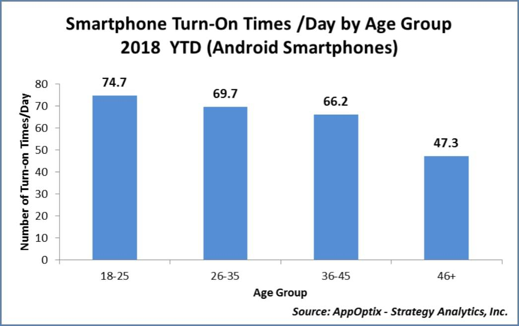 Smartphone turn on and usage data 2018 from AppOptix 02