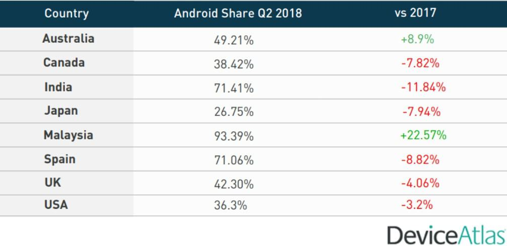Device Atlas Android gains Q2 2018